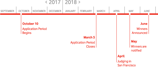 timeline showing key dates in the wireless innovation project application and selection process